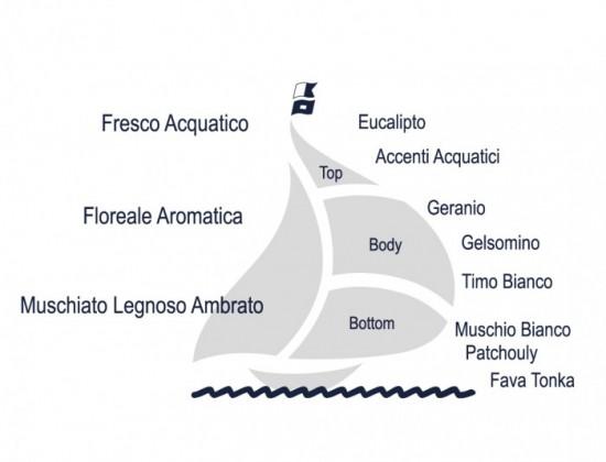 portofino-sail-eng-e1458210907232-550x420
